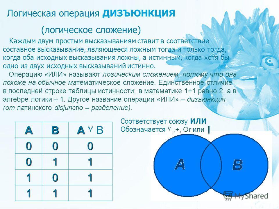 Соответствует союзу ИЛИ Обозначается ۷,+, Or или Логическая операция ДИЗЪЮНКЦИЯ (логическое сложение) Каждым двум простым высказываниям ставит в соответствие составное высказывание, являющееся ложным тогда и только тогда, когда оба исходных высказыва