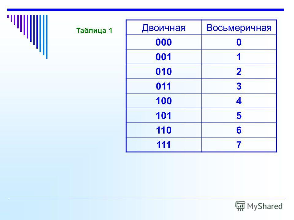 ДвоичнаяВосьмеричная 0000 0011 0102 0113 1004 1015 1106 1117 Таблица 1