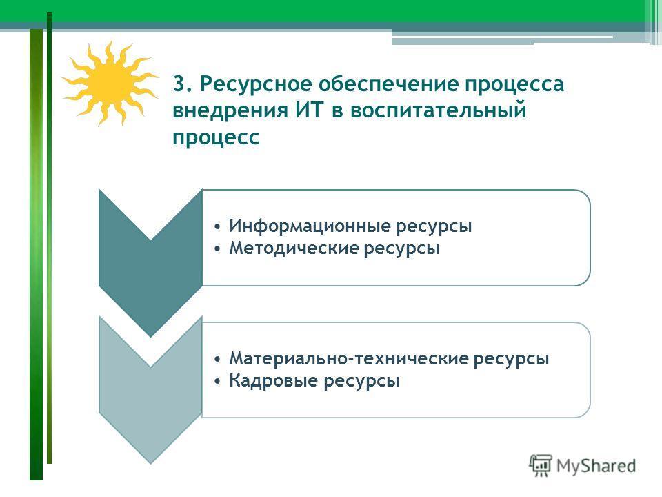 3. Ресурсное обеспечение процесса внедрения ИТ в воспитательный процесс Информационные ресурсы Методические ресурсы Материально-технические ресурсы Кадровые ресурсы