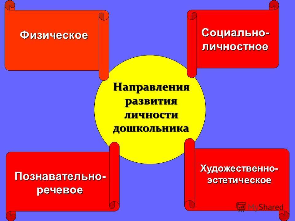 Направления развития личности дошкольника Социально- личностное Физическое Художественно- эстетическое Познавательно- речевое