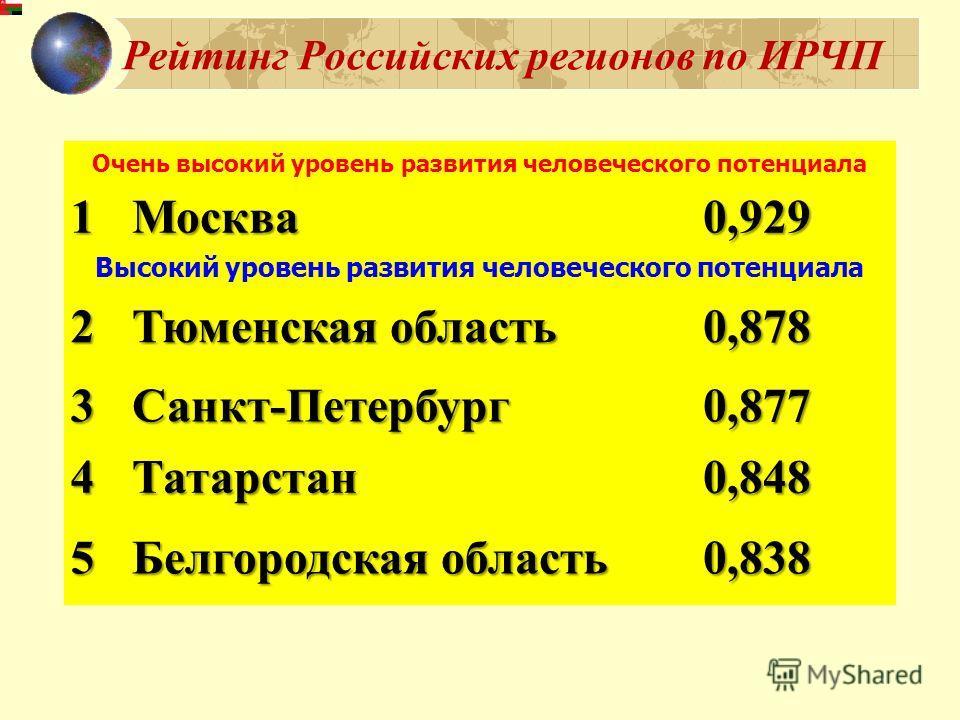 Рейтинг Российских регионов по ИРЧП Очень высокий уровень развития человеческого потенциала 1 Москва0,929 Высокий уровень развития человеческого потенциала 2 Тюменская область Тюменская область0,878 3 Санкт-Петербург0,877 4 Татарстан0,848 5 Белгородс