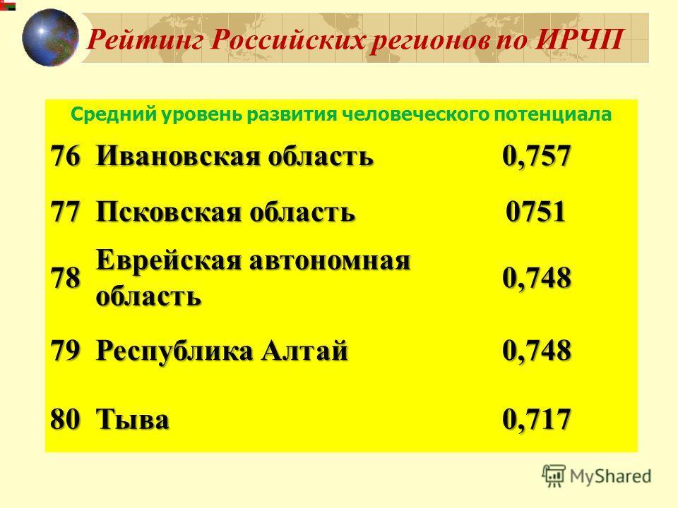 Рейтинг Российских регионов по ИРЧП Средний уровень развития человеческого потенциала 76 Ивановская область 0,757 77 Псковская область 0751 78 Еврейская автономная область 0,748 79 Республика Алтай 0,748 80Тыва0,717