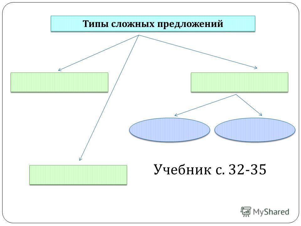 Типы сложных предложений Учебник с. 32-35