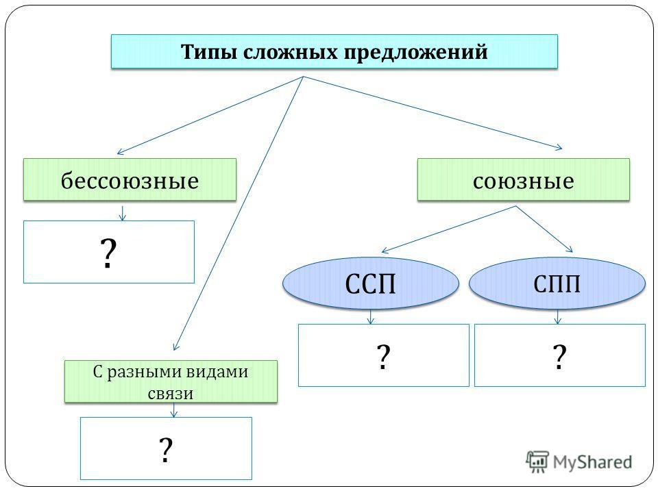 Типы сложных предложений бессоюзные союзные ССП СПП С разными видами связи ? ? ??