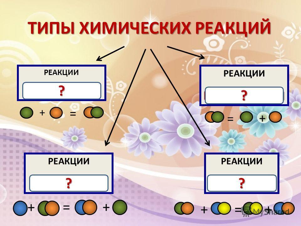 ТИПЫ ХИМИЧЕСКИХ РЕАКЦИЙ РЕАКЦИИ СОЕДИНЕНИЯ РЕАКЦИИ РАЗЛОЖЕНИЯ РЕАКЦИИ ЗАМЕЩЕНИЯ РЕАКЦИИ ОБМЕНА ОБМЕНА + = + = + + = ++=? ? ??
