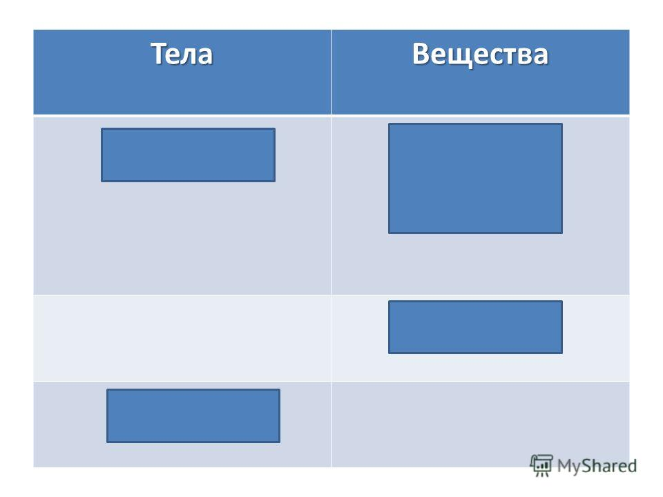 ТелаВещества СтаканСтеклоПластмассаЖелезо Алюминий Линейка