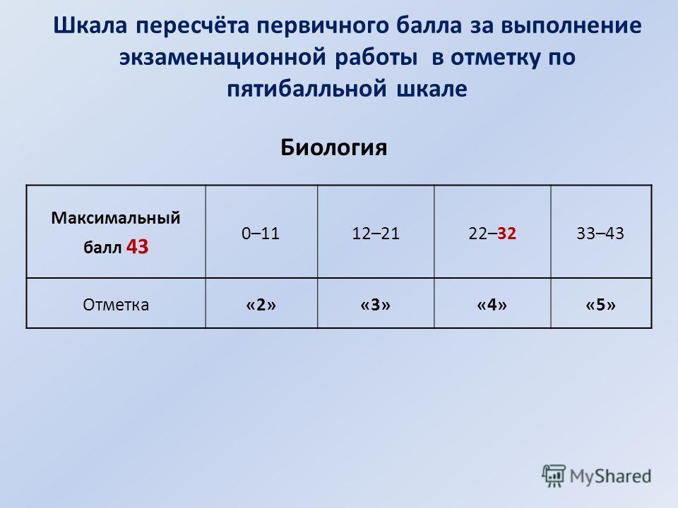 Шкала пересчёта первичного балла за выполнение экзаменационной работы в отметку по пятибалльной шкале Максимальный балл 43 0–1112–2122–3233–43 Отметка«2»«3»«4»«5» Биология