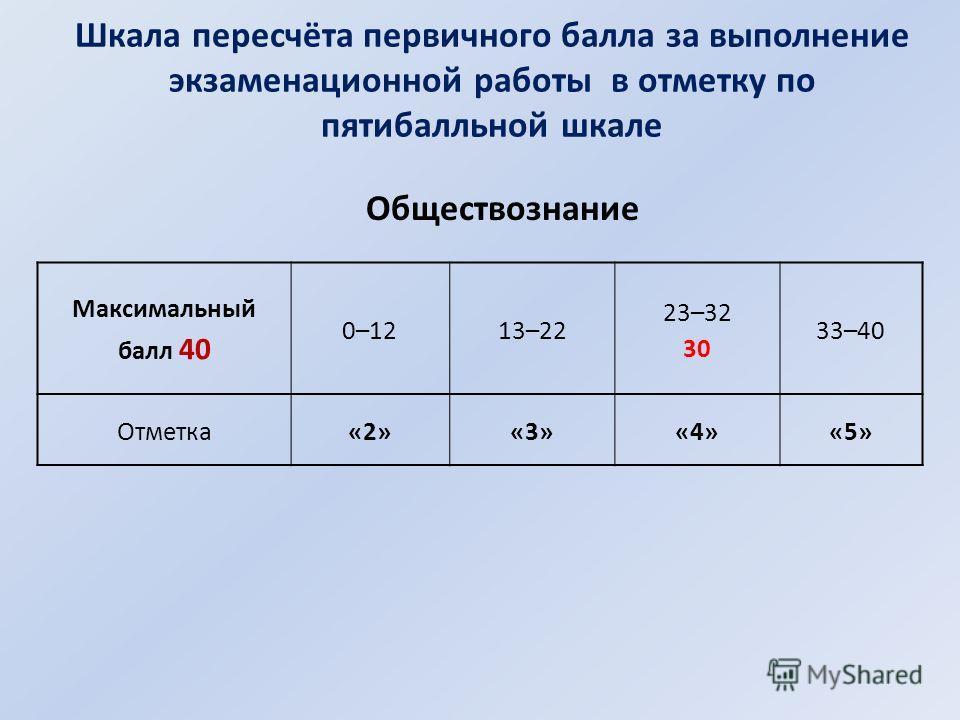 Шкала пересчёта первичного балла за выполнение экзаменационной работы в отметку по пятибалльной шкале Максимальный балл 40 0–1213–22 23–32 30 33–40 Отметка«2»«3»«4»«5» Обществознание