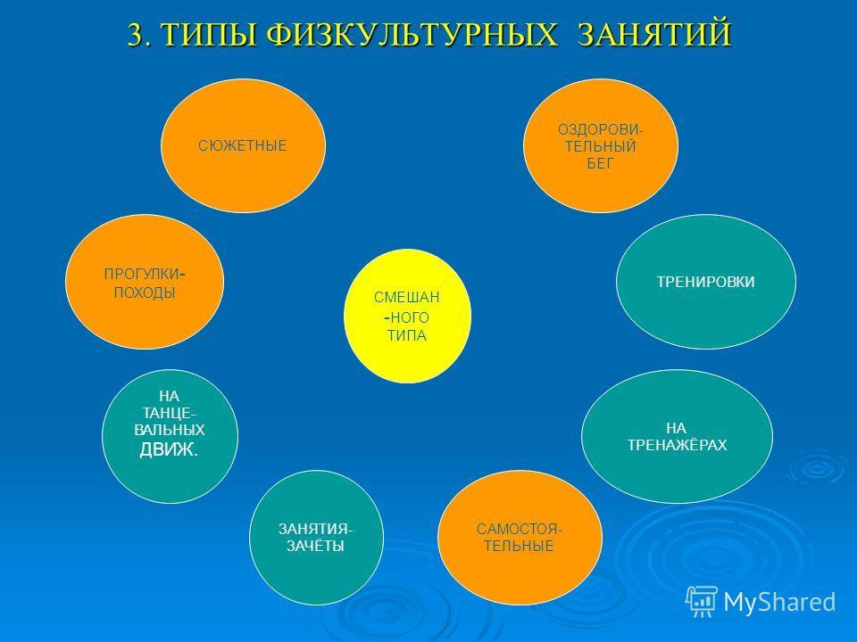 3. ТИПЫ ФИЗКУЛЬТУРНЫХ ЗАНЯТИЙ СЮЖЕТНЫЕ ПРОГУЛКИ - ПОХОДЫ НА ТАНЦЕ- ВАЛЬНЫХ ДВИЖ. ЗАНЯТИЯ- ЗАЧЁТЫ САМОСТОЯ- ТЕЛЬНЫЕ НА ТРЕНАЖЁРАХ ТРЕНИРОВКИ ОЗДОРОВИ- ТЕЛЬНЫЙ БЕГ СМЕШАН - НОГО ТИПА