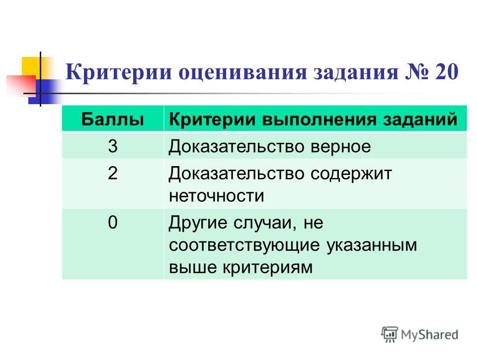 Критерии оценивания задания 20 БаллыКритерии выполнения заданий 3Доказательство верное 2Доказательство содержит неточности 0Другие случаи, не соответствующие указанным выше критериям