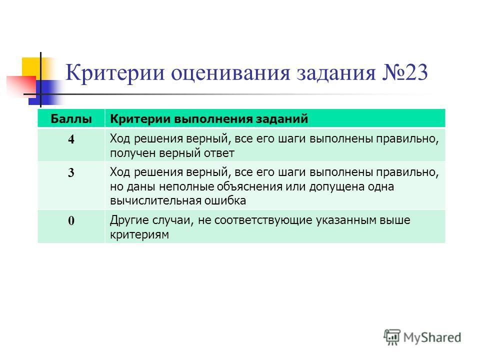 Критерии оценивания задания 23 БаллыКритерии выполнения заданий 4 Ход решения верный, все его шаги выполнены правильно, получен верный ответ 3 Ход решения верный, все его шаги выполнены правильно, но даны неполные объяснения или допущена одна вычисли