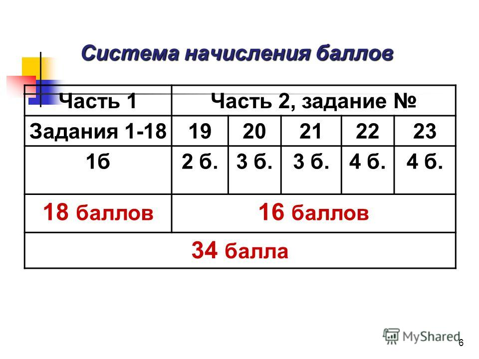 6 Система начисления баллов Часть 1Часть 2, задание Задания 1-181920212223 1б2 б.3 б. 4 б. 18 баллов 16 баллов 34 балла