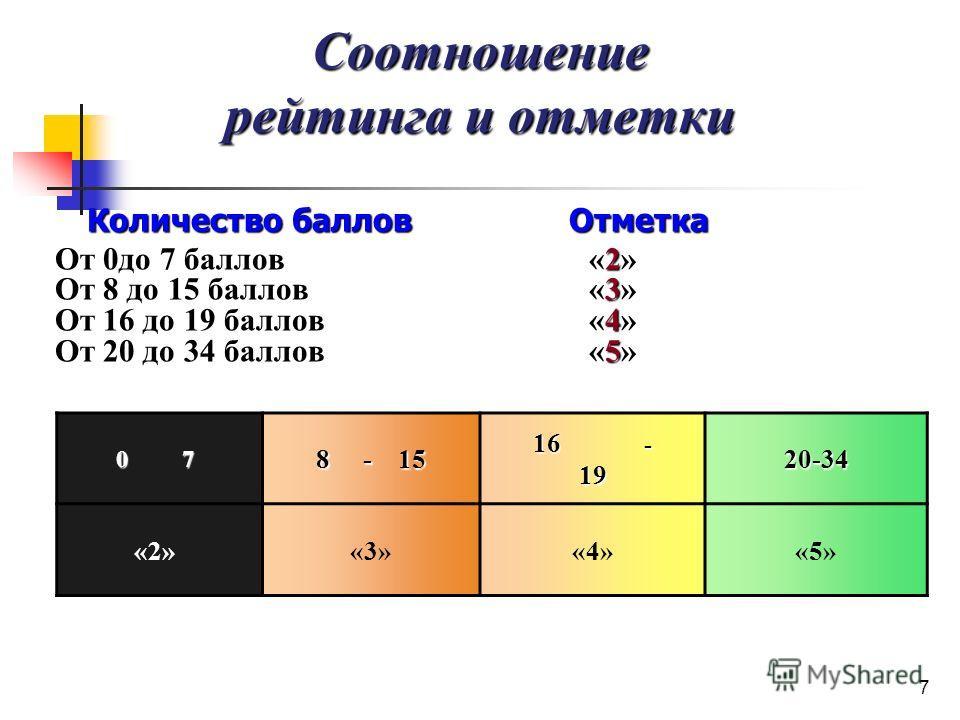 7 Соотношение рейтинга и отметки Количество баллов Отметка 2 От 0до 7 баллов «2» 3 От 8 до 15 баллов «3» 4 От 16 до 19 баллов «4» 5 От 20 до 34 баллов «5» 0 7 8 - 15 16 - 19 20-34 «2»«3»«4»«5»