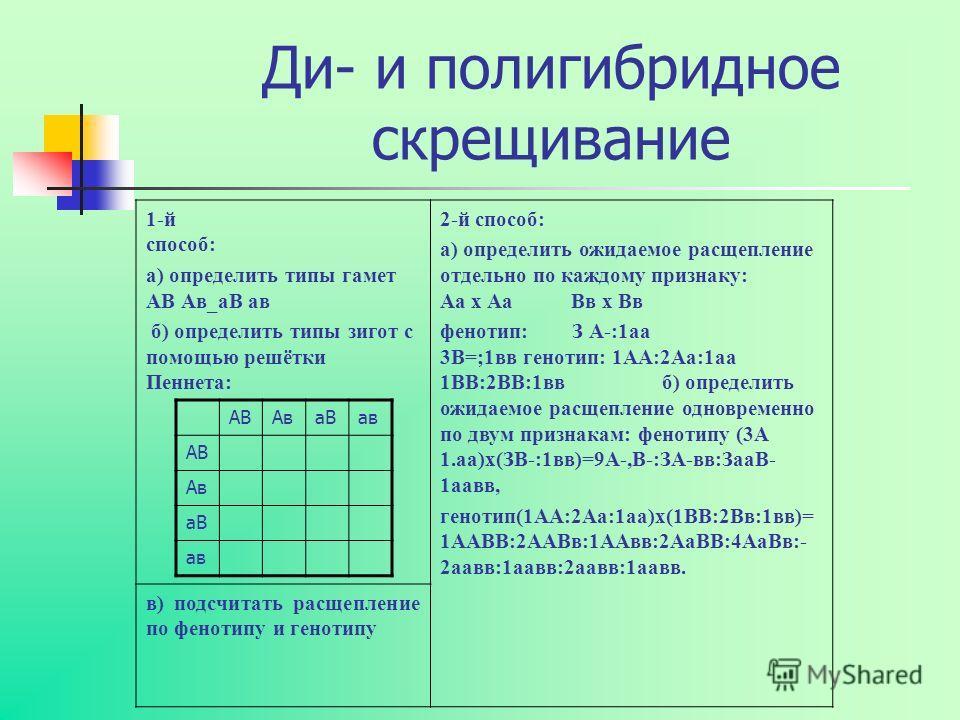 Ди- и полигибридное скрещивание 1-й способ: а) определить типы гамет АВ Ав_аВ ав б) определить типы зигот с помощью решётки Пеннета: 2-й способ: а) определить ожидаемое расщепление отдельно по каждому признаку: Аа х Аа Вв х Вв фенотип: З А-:1аа 3В=;1