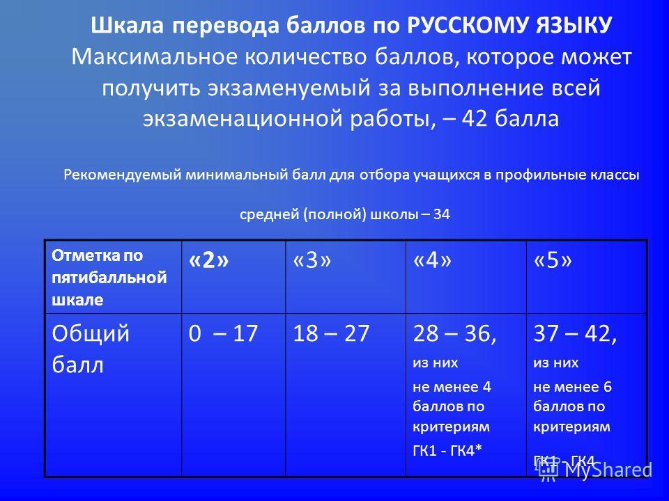 Шкала перевода баллов по РУССКОМУ ЯЗЫКУ Максимальное количество баллов, которое может получить экзаменуемый за выполнение всей экзаменационной работы, – 42 балла Рекомендуемый минимальный балл для отбора учащихся в профильные классы средней (полной)