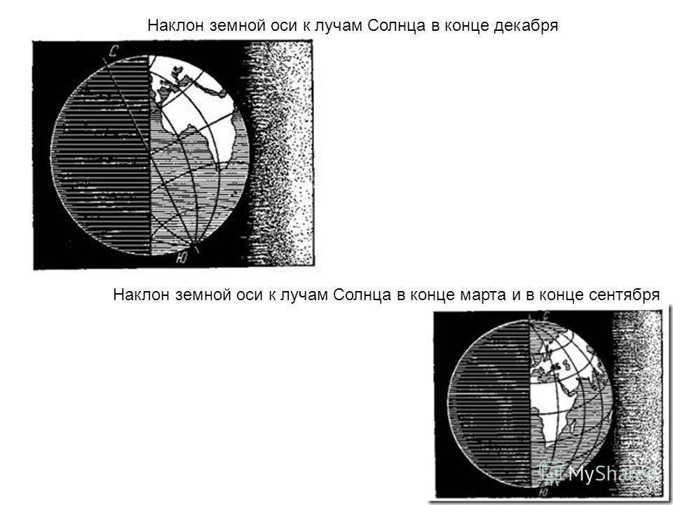 Наклон земной оси к лучам Солнца в конце декабря Наклон земной оси к лучам Солнца в конце марта и в конце сентября