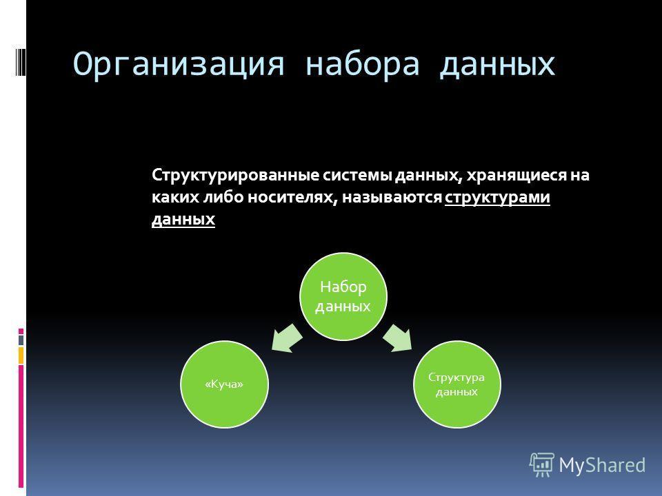 Организация набора данных Набор данных Структура данных «Куча» Структурированные системы данных, хранящиеся на каких либо носителях, называются структурами данных