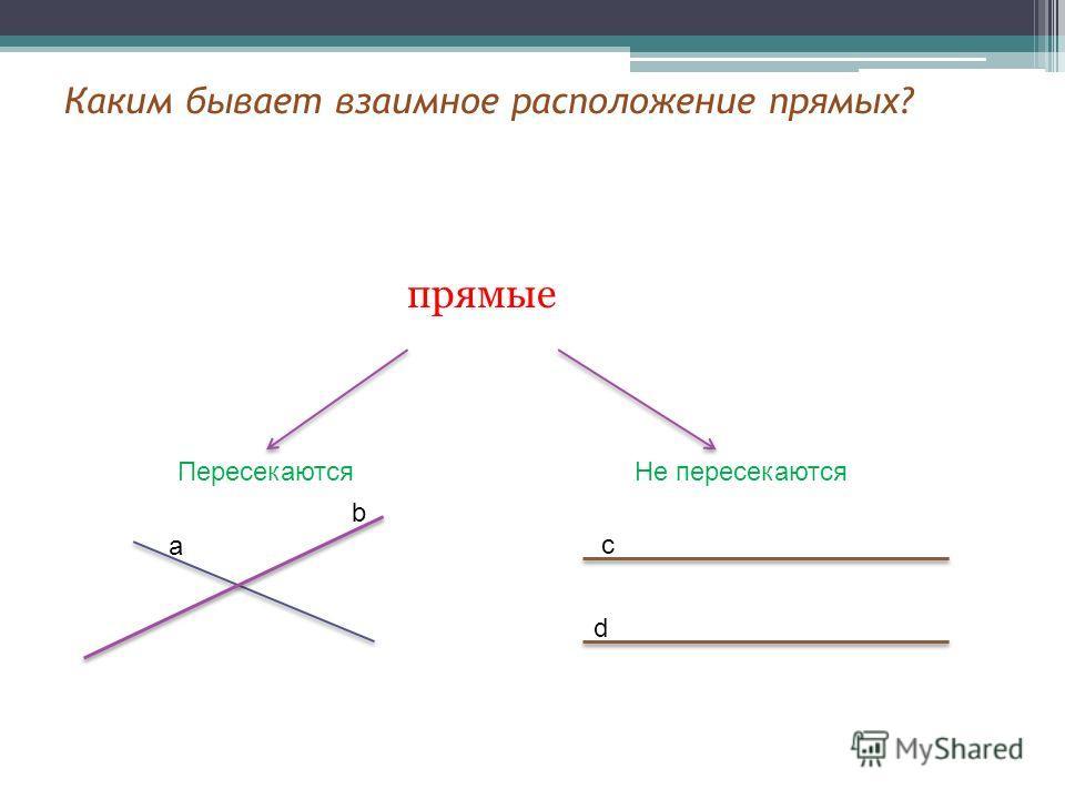 Каким бывает взаимное расположение прямых? прямые ПересекаютсяНе пересекаются а b c d