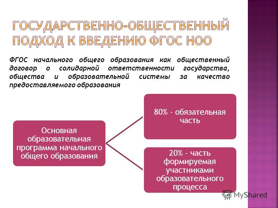 Основная образовательная программа начального общего образования 80% - обязательная часть 20% - часть формируемая участниками образовательного процесса ФГОС начального общего образования как общественный договор о солидарной ответственности государст