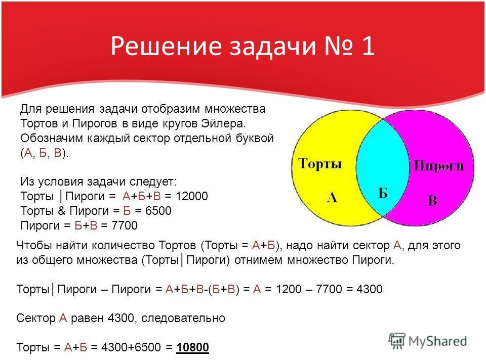 Решение задачи 1 Для решения задачи отобразим множества Тортов и Пирогов в виде кругов Эйлера. Обозначим каждый сектор отдельной буквой (А, Б, В). Из условия задачи следует: Торты Пироги = А+Б+В = 12000 Торты & Пироги = Б = 6500 Пироги = Б+В = 7700 Ч