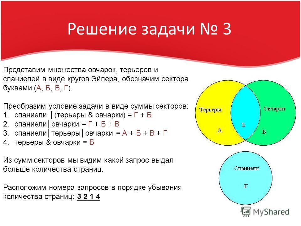 Решение задачи 3 Представим множества овчарок, терьеров и спаниелей в виде кругов Эйлера, обозначим сектора буквами (А, Б, В, Г). Преобразим условие задачи в виде суммы секторов: 1.спаниели (терьеры & овчарки) = Г + Б 2.спаниелиовчарки = Г + Б + В 3.