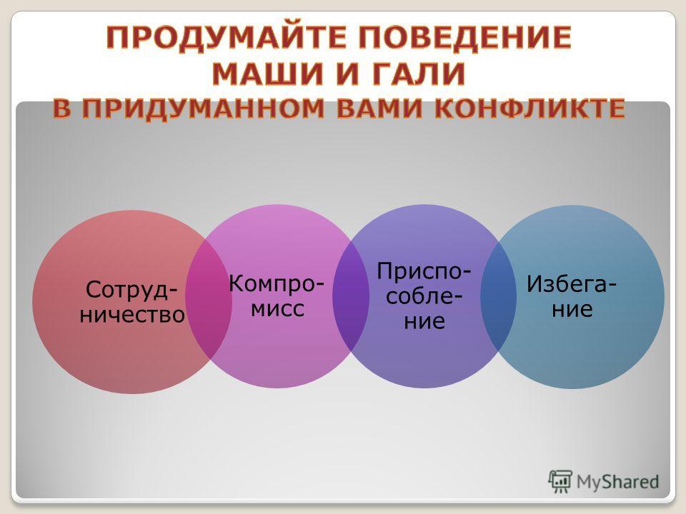Сотруд- ничество Компро- мисс Приспо- собле- ние Избега- ние
