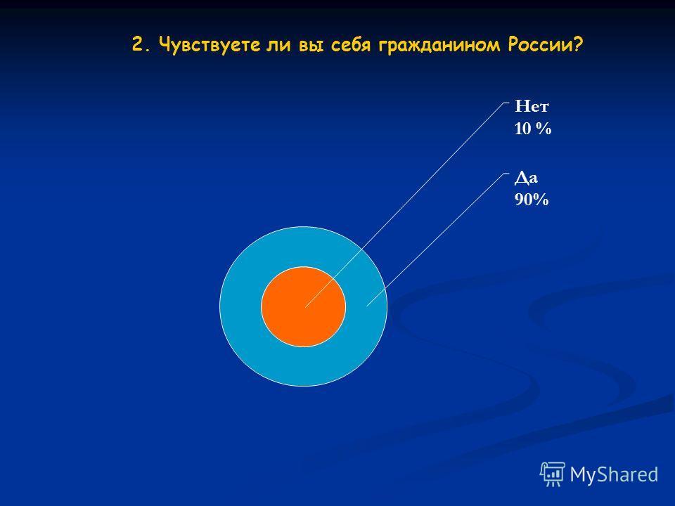 2. Чувствуете ли вы себя гражданином России? Нет 10 % Да 90%