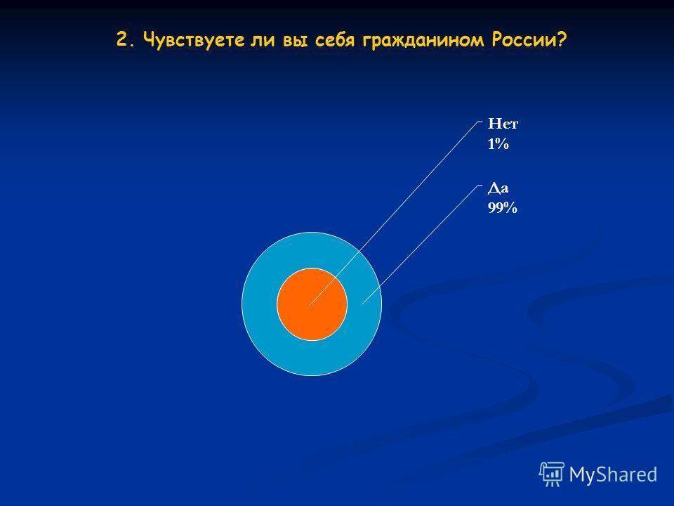 2. Чувствуете ли вы себя гражданином России? Нет 1% Да 99%