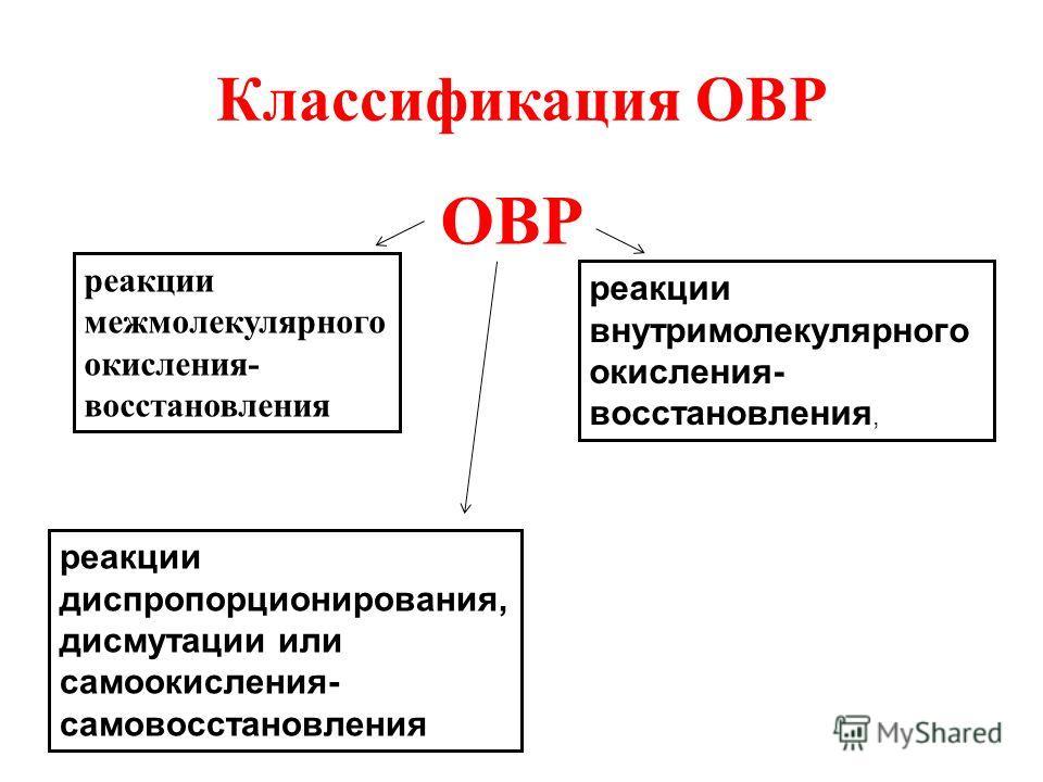 Классификация ОВР ОВР реакции межмолекулярного окисления- восстановления реакции внутримолекулярного окисления- восстановления, реакции диспропорционирования, дисмутации или самоокисления- самовосстановления