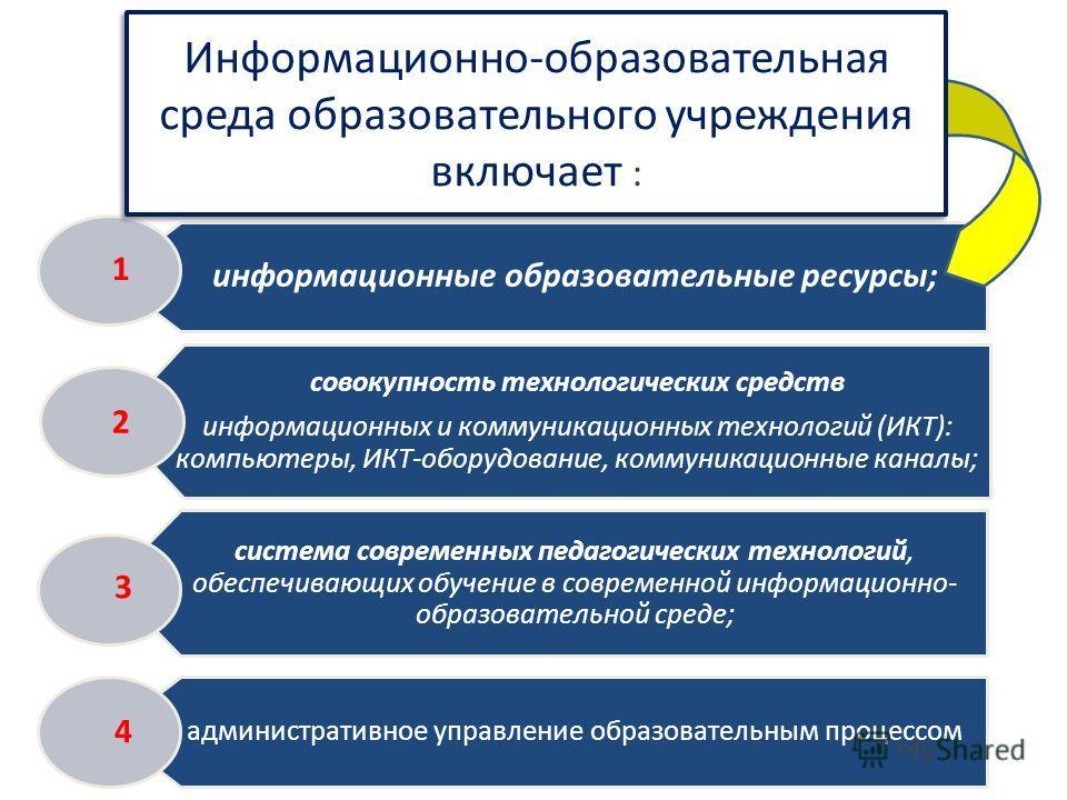 информационные образовательные ресурсы; совокупность технологических средств информационных и коммуникационных технологий (ИКТ): компьютеры, ИКТ-оборудование, коммуникационные каналы; система современных педагогических технологий, обеспечивающих обуч