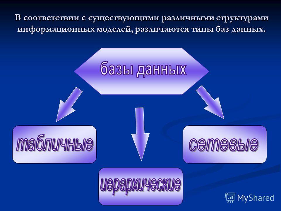 В соответствии с существующими различными структурами информационных моделей, различаются типы баз данных.
