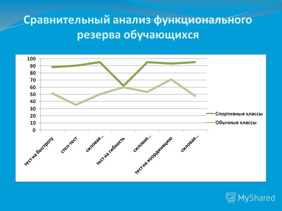 Сравнительный анализ функционального резерва обучающихся
