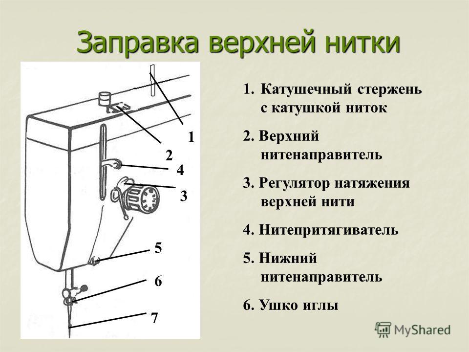 Заправка верхней нитки 1 2 3 4 5 6 7 1.Катушечный стержень с катушкой ниток 2. Верхний нитенаправитель 3. Регулятор натяжения верхней нити 4. Нитепритягиватель 5. Нижний нитенаправитель 6. Ушко иглы