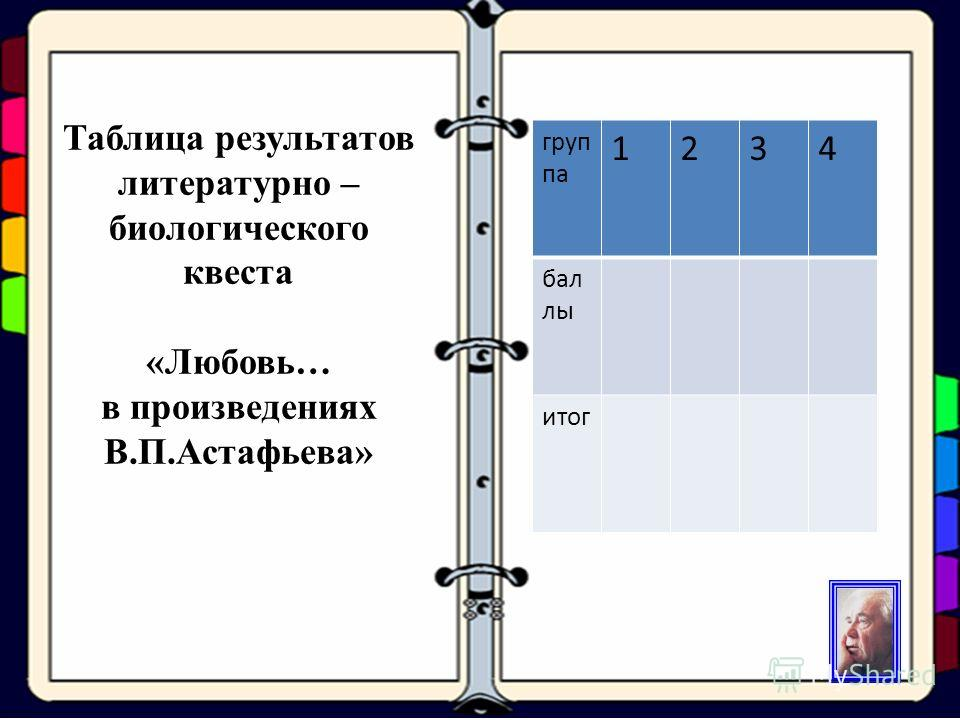 Таблица результатов литературно – биологического квеста «Любовь… в произведениях В.П.Астафьева» груп па 1234 бал лы итог