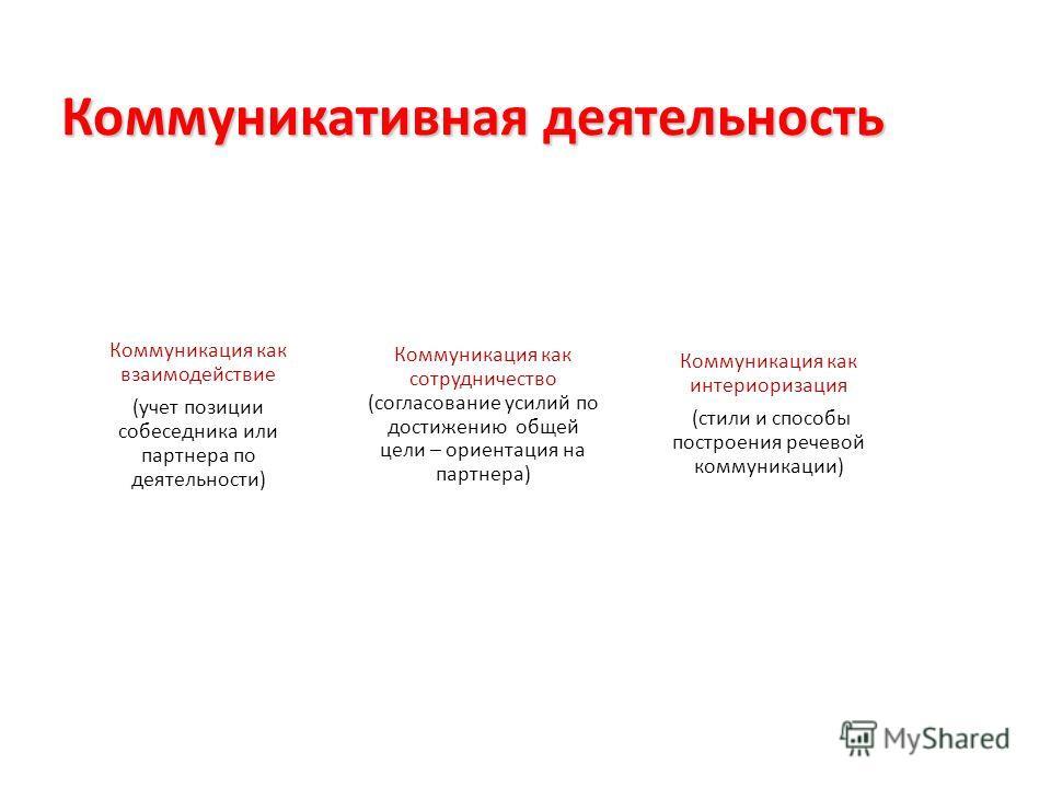 Коммуникативная деятельность Коммуникация как интериоризация (стили и способы построения речевой коммуникации) Коммуникация как сотрудничество (согласование усилий по достижению общей цели – ориентация на партнера) Коммуникация как взаимодействие (уч