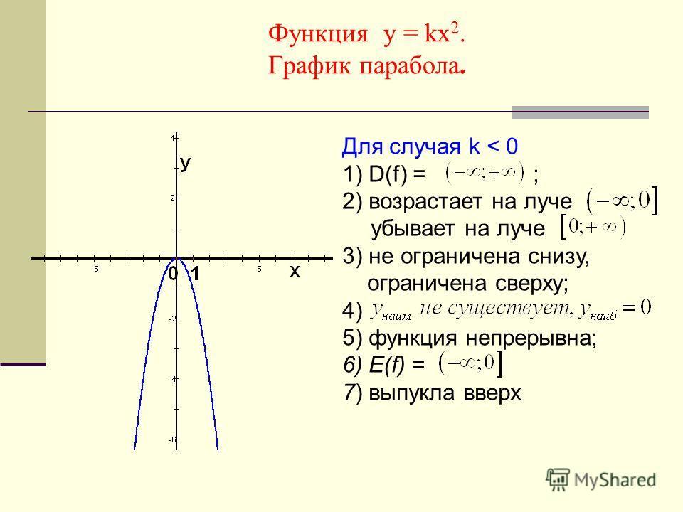Функция у = kх 2. График парабола. Для случая k < 0 1) D(f) = ; 2) возрастает на луче убывает на луче 3) не ограничена снизу, ограничена сверху; 4) 5) функция непрерывна; 6) Е(f) = 7) выпукла вверх