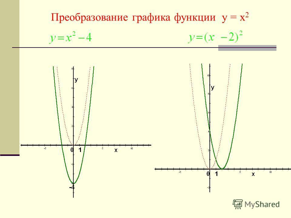Преобразование графика функции у = х 2