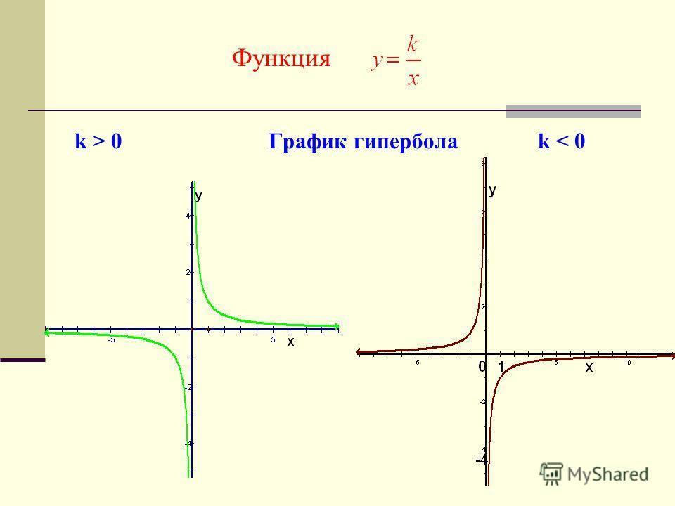 Функция k > 0 График гипербола k < 0