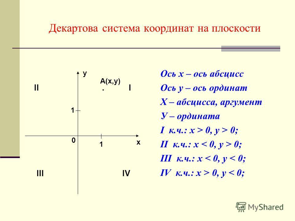 Декартова система координат на плоскости Ось х – ось абсцисс Ось у – ось ординат Х – абсцисса, аргумент У – ордината I к.ч.: х > 0, у > 0; II к.ч.: х 0; III к.ч.: х < 0, у < 0; IV к.ч.: х > 0, у < 0; х у II. I III IV 1 1 0 А(х,у)