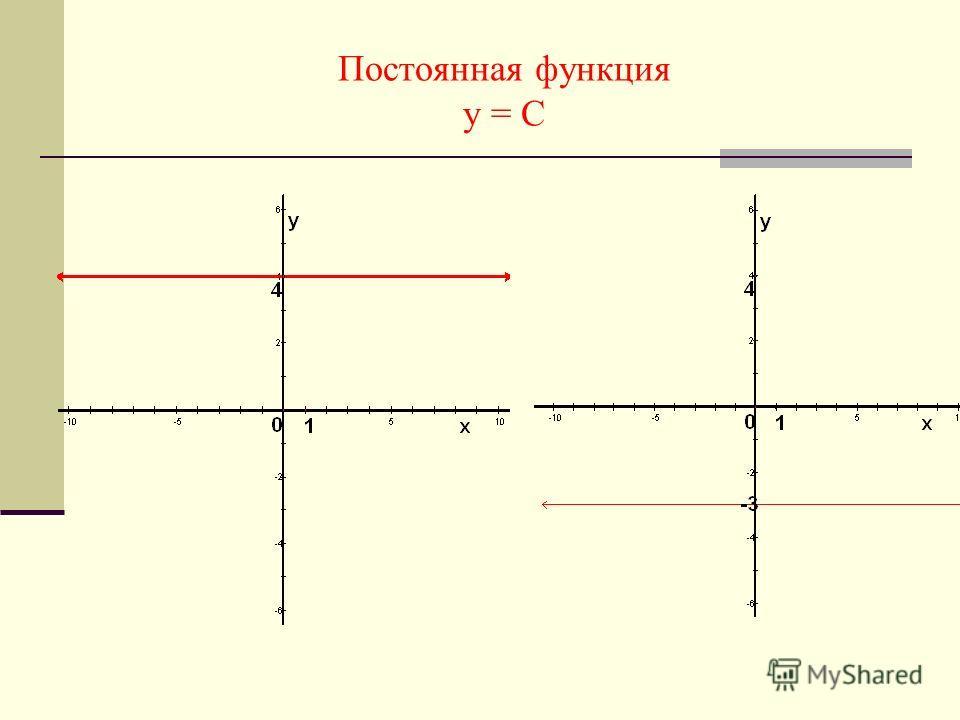 Постоянная функция у = С