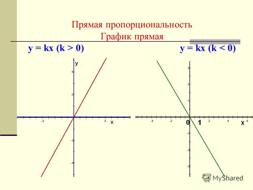 Прямая пропорциональность График прямая у = kх (k > 0) у = kх (k < 0)