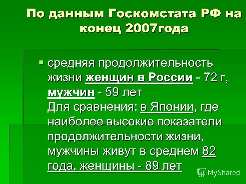 По данным Госкомстата РФ на конец 2007года средняя продолжительность жизни женщин в России - 72 г, мужчин - 59 лет Для сравнения: в Японии, где наиболее высокие показатели продолжительности жизни, мужчины живут в среднем 82 года, женщины - 89 лет