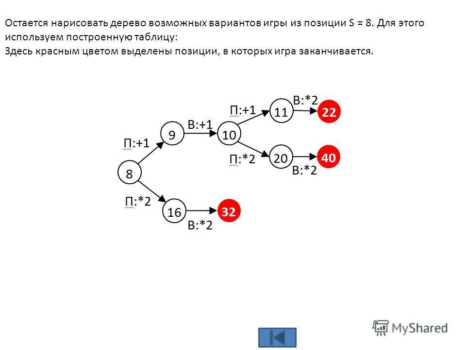 Остается нарисовать дерево возможных вариантов игры из позиции S = 8. Для этого используем построенную таблицу: Здесь красным цветом выделены позиции, в которых игра заканчивается.