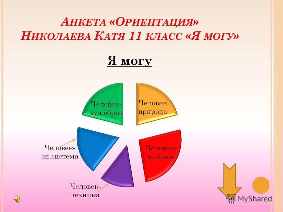 А НКЕТА «О РИЕНТАЦИЯ » Н ИКОЛАЕВА К АТЯ 11 КЛАСС «Я МОГУ »
