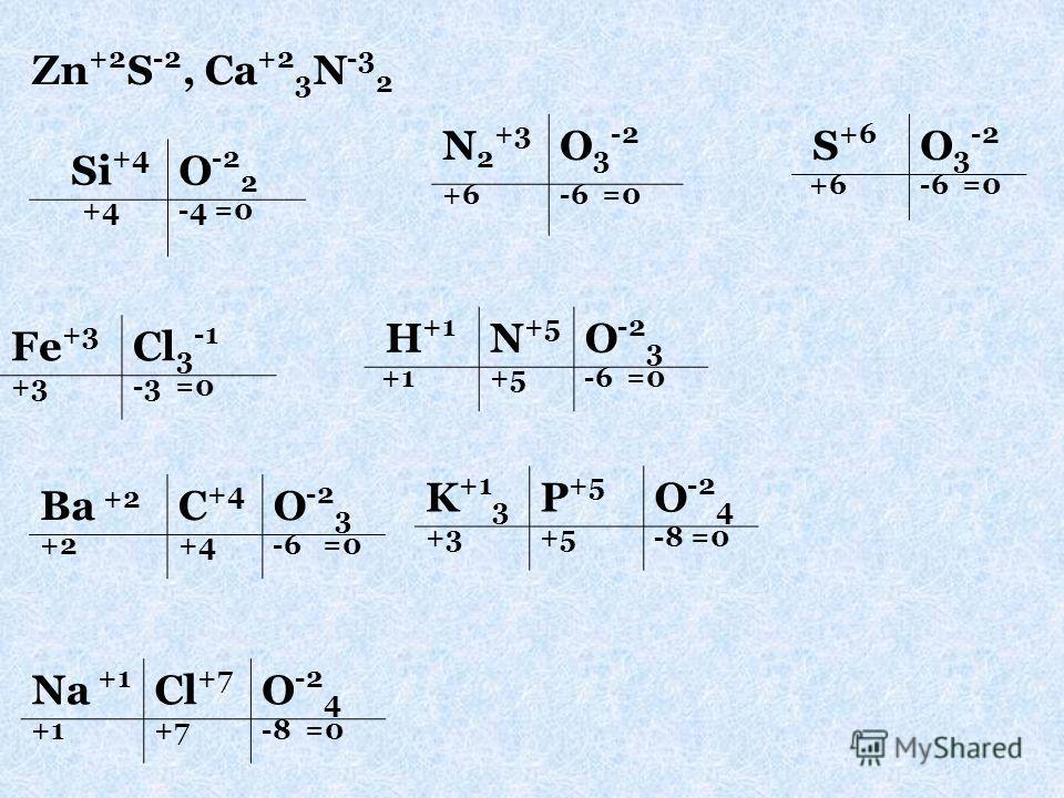 Zn +2 S -2, Ca +2 3 N -3 2 Si +4 O -2 2 +4-4 =0 N 2 +3 O 3 -2 +6-6 =0 S +6 O 3 -2 +6-6 =0 Fe +3 Cl 3 -1 +3+3-3 =0 H +1 N +5 O -2 3 +1+5-6 =0 Ba +2 C +4 O -2 3 +2+4-6 =0 K +1 3 P +5 O -2 4 +3+5-8 =0 Na +1 Cl +7 O -2 4 +1+7-8 =0