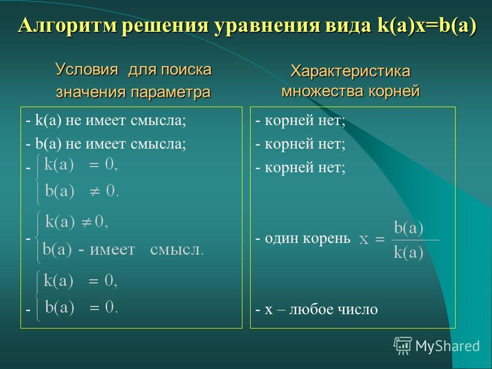 Условия для поиска значения параметра - k(а) не имеет смысла; - b(a) не имеет смысла; - - корней нет; - один корень - х – любое число Характеристика множества корней Алгоритм решения уравнения вида k(a)x=b(a)