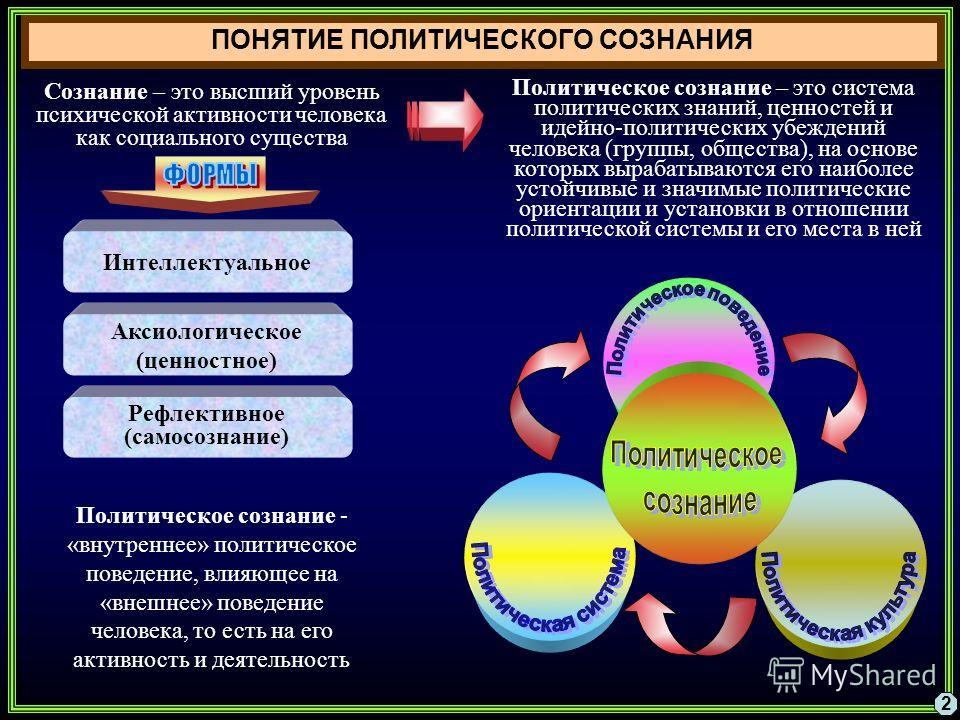 ПОНЯТИЕ ПОЛИТИЧЕСКОГО СОЗНАНИЯ 2 Сознание – это высший уровень психической активности человека как социального существа Интеллектуальное Аксиологическое (ценностное) Рефлективное (самосознание) Политическое сознание – это система политических знаний,