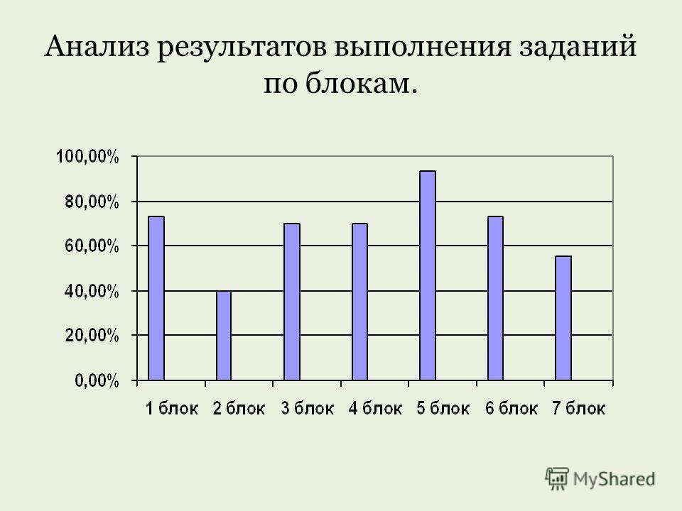 Анализ результатов выполнения заданий по блокам.