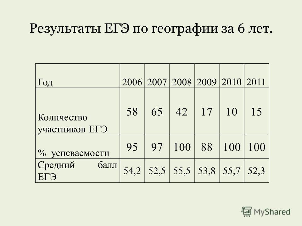 Результаты ЕГЭ по географии за 6 лет. Год2006200720082009 20102011 Количество участников ЕГЭ 586542171015 % успеваемости 959710088100 Средний балл ЕГЭ 54,252,555,553,855,752,3