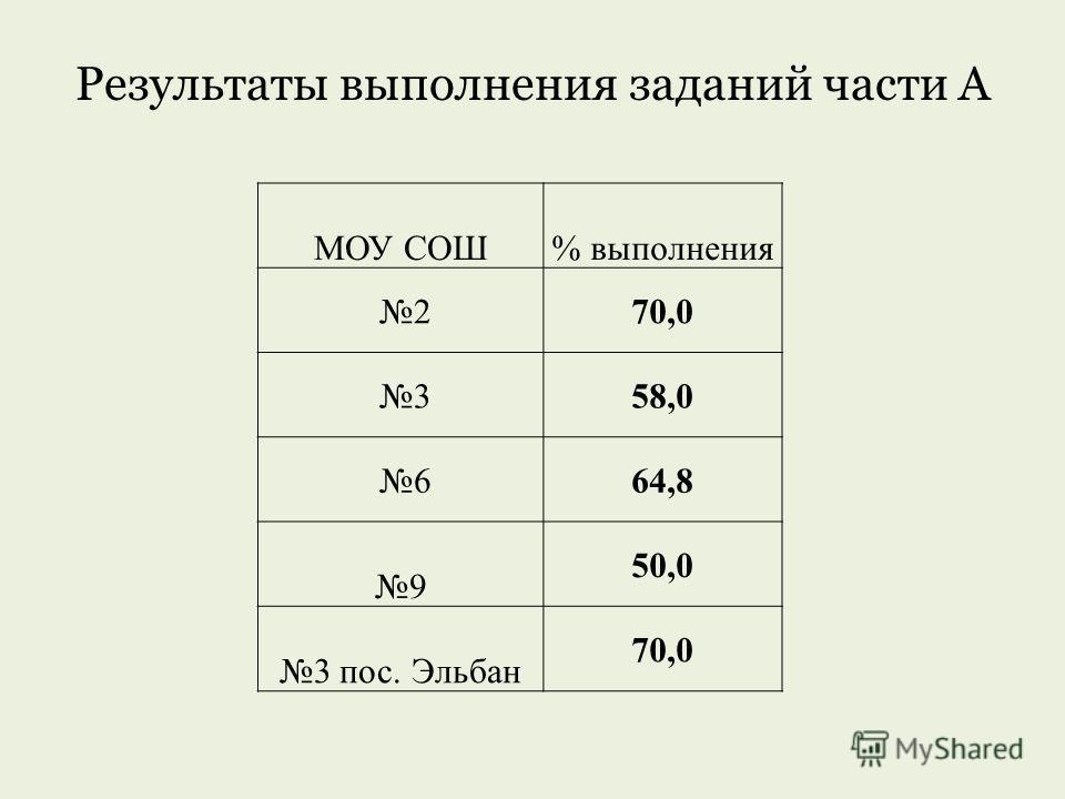 Результаты выполнения заданий части А МОУ СОШ% выполнения 270,0 358,0 664,8 9 50,0 3 пос. Эльбан 70,0